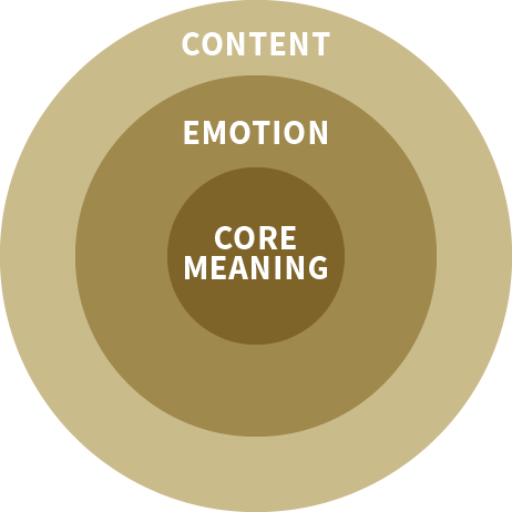 Core Meaning